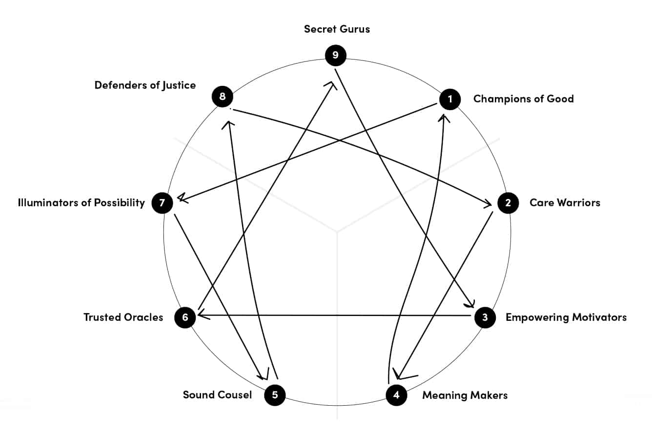 Enneagram and Branding Symbol from Shay Bocks